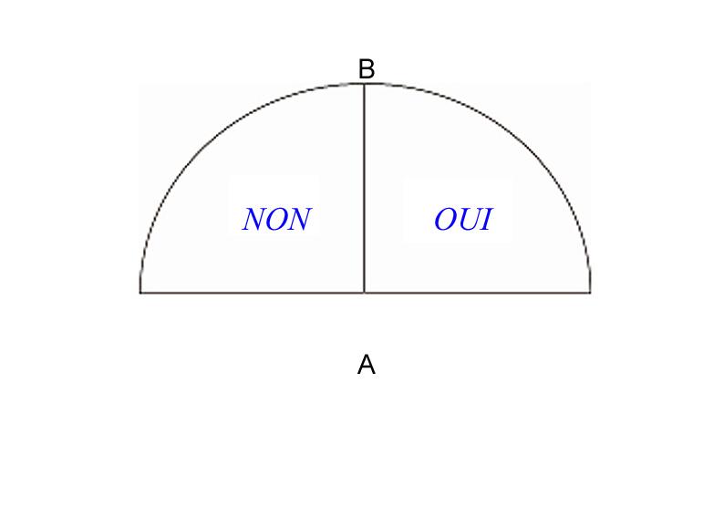 Pendule Formation